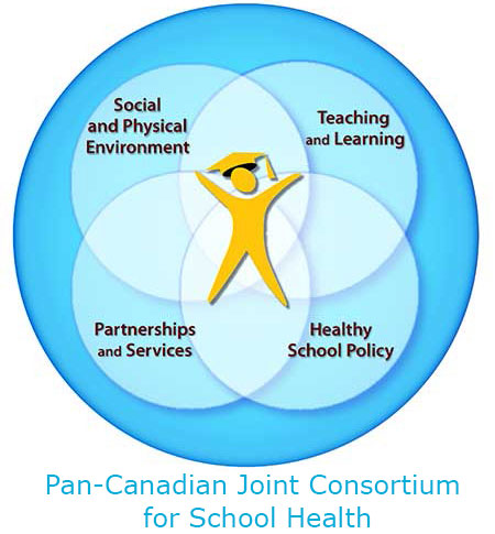 Comprehensive School Health Circle